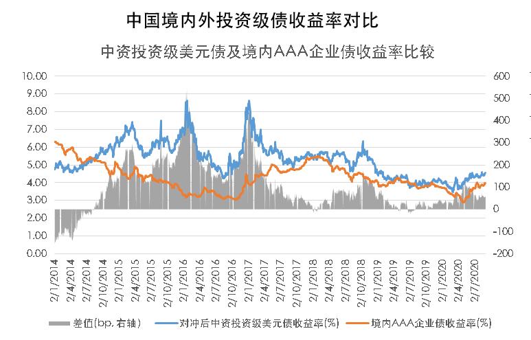 中国境内外投资级/高收益债券收益对比(2020.08.31)
