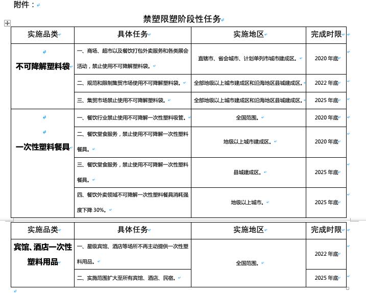 商务部公布禁塑时间表:今年底餐饮禁用不可降解一次性塑料吸管
