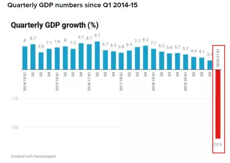 印度GDP同比萎缩23.9% 创纪录暴跌