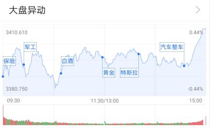 """两市缩量上涨:军工股崛起 """"金九""""行情来了吗?"""