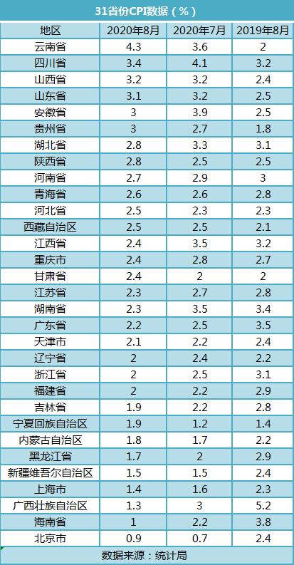 31省份8月CPI:19地涨幅收窄 北京连续两月居末位