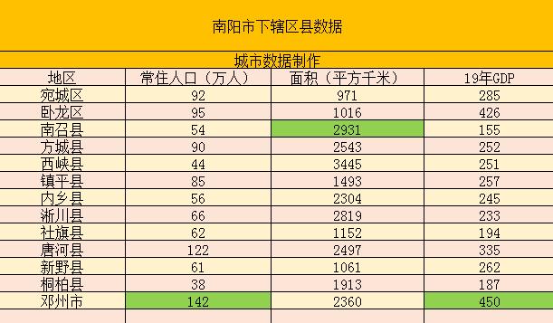 南阳人均gdp_河南省各市GDP数据,排名第三的南阳市,实力究竟怎么样