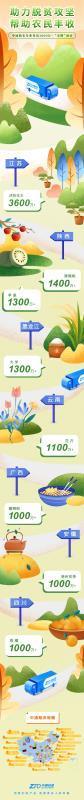 农民丰收节 中通快递公布8个年包裹量超千万农产品
