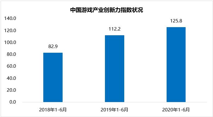 伽马数据中国游戏创新报告:产业创新指数同比增12% 面临四大挑战