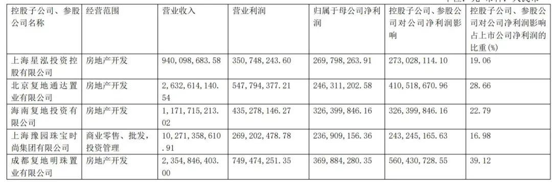 (图片来源:豫园股份2020半年报)