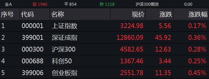 A股三大股指集体高开 光伏、煤炭股领涨