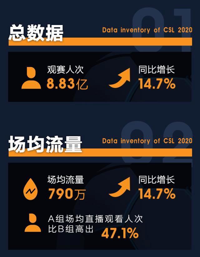中超直播流量场均近800万,广州恒大最受关注