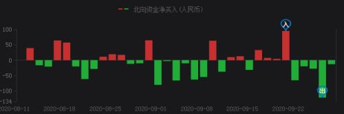 国泰君安证券:20年大数据显示国庆后市场上涨概率65% 如何调仓?