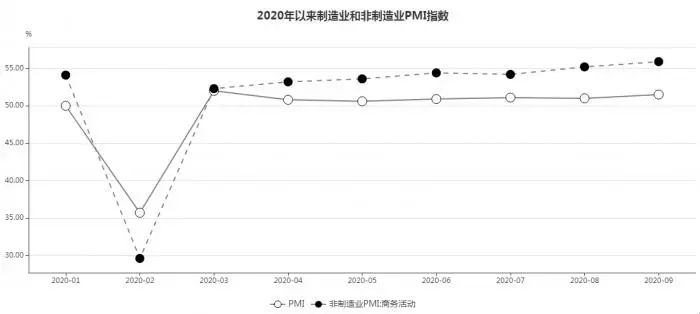 什么信号?9月重磅数据强劲回升:制造业PMI升至51.5%