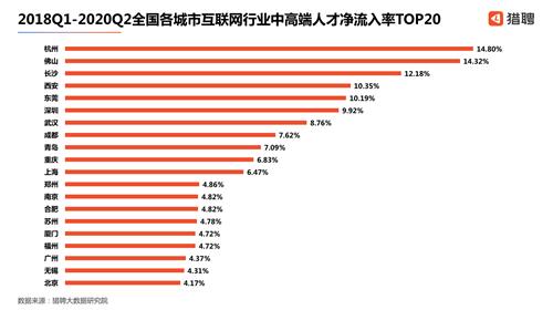 大数据显示:长沙互联网人工作满意度、幸福感指数全国第二
