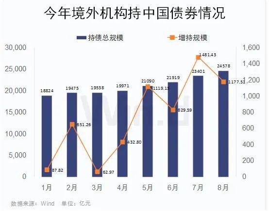 外资连续21个月增持中国债券 人民币资产吸引力不减