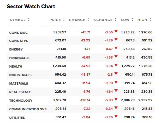 道指重挫超800点,纳指暴跌5%,美股为何突遭抛售?