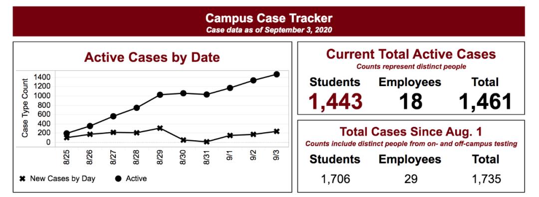 南卡罗来纳州大学确诊数据。/大学网站截图