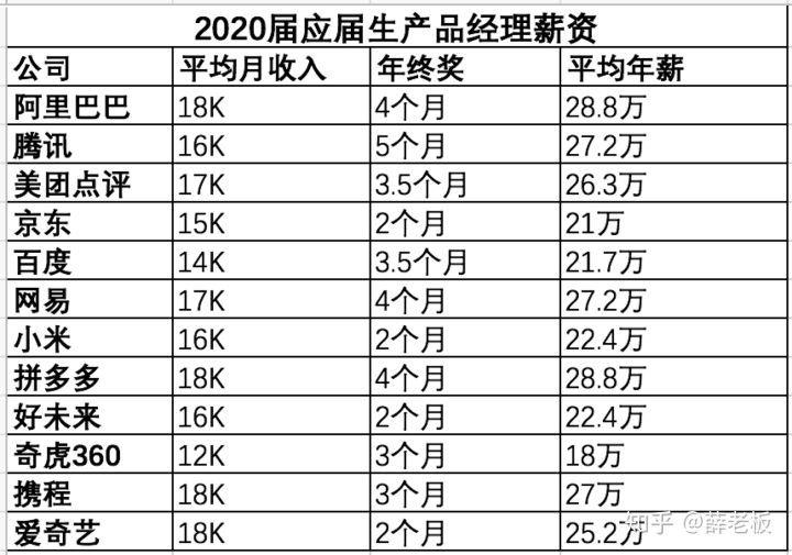 根据校招薪水公众号整理得出互联网排名前12的公司2020年的薪资水平