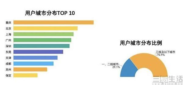 米读发布平台大数据,注册用户已接近2亿