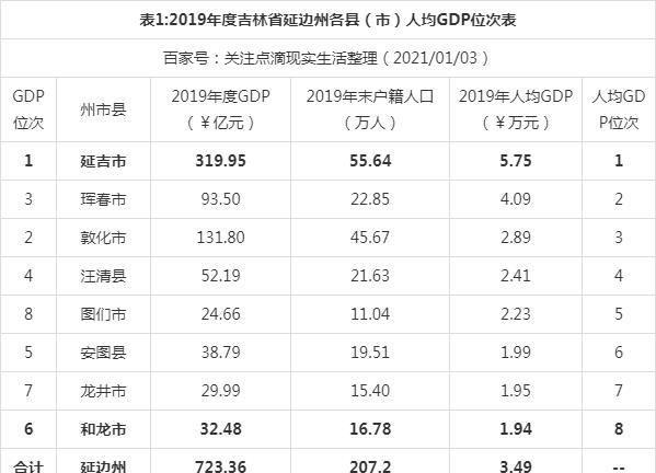 2017延边gdp_2019年吉林省地级城市人均GDP排名长春市第一降1.7万元
