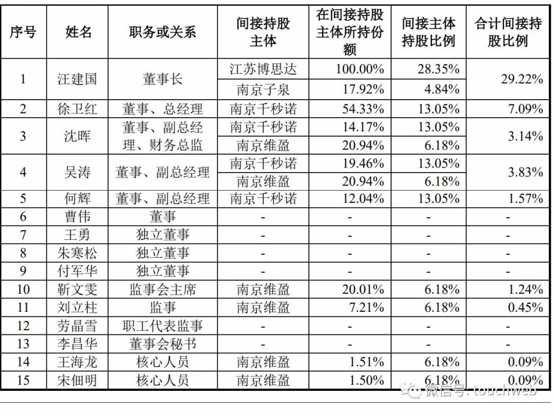 《【万和城注册平台】孩子王更新招股书:9个月营收58亿 腾讯与大钲是股东》