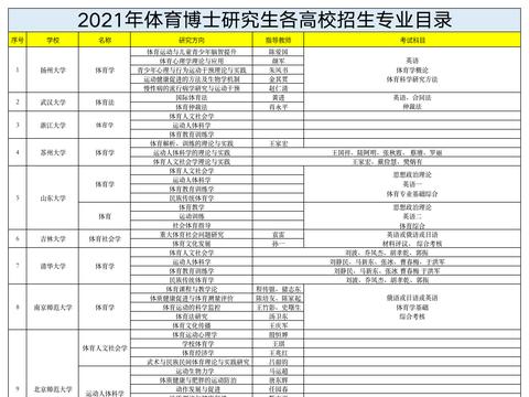 2021年体育学博士研究生各高校招生专业目录