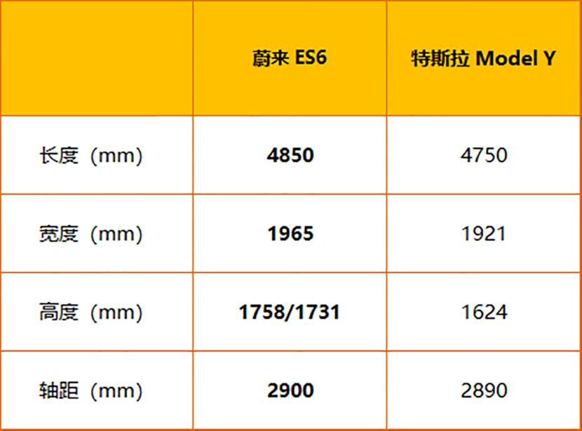 特斯拉一降就是十几万 蔚来挡得住吗 Model Y对比ES6
