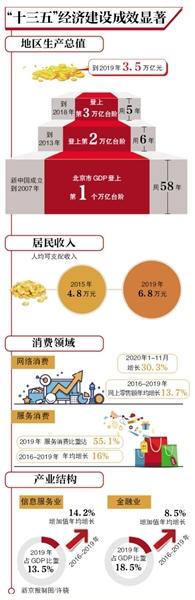 北京市经济规模4年扩大1万亿元