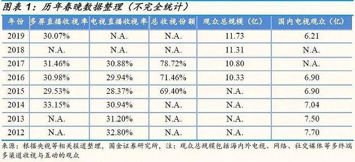 来源/ 国金证券研报