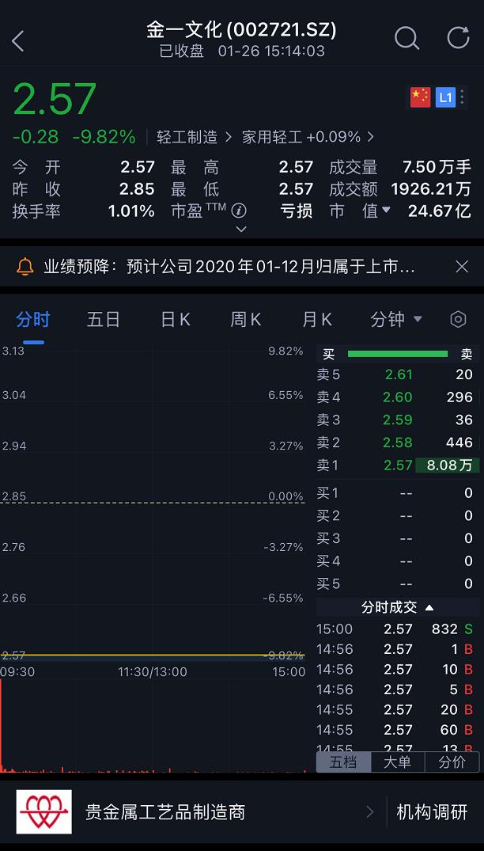 《【万和城在线平台】巨亏100吨人民币!A股业绩爆雷季来袭,这些股要小心(名单)》