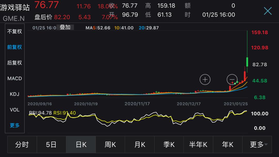 《【万和城平台官网】美股散户抱团逼死机构!这只妖股两天暴涨270%,一年不到翻30倍》