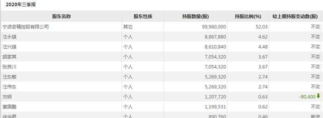 """《【万和城公司】宁波国资溢价35%接盘,奇精机械上市四年""""易主"""",股价涨停》"""
