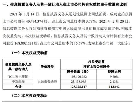 TCL家电集团合计持有奥马电器15.57%股份 成第一大股东