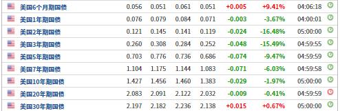 高盛:美债波动远未威胁到美股 周期性板块机会
