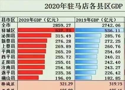 驻马店gdp_2021年一季度河南各市GDP郑州增速第一驻马店第二焦作负增长