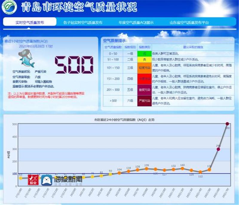 青岛市生态环境局发布重度至严重污染预警  请市民做好防护
