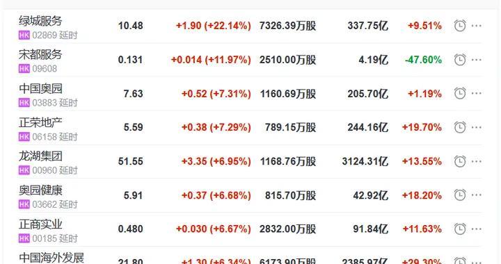地产股收盘丨恒指收涨0.01% 绿城服务涨22.14% 明源云跌4.34%