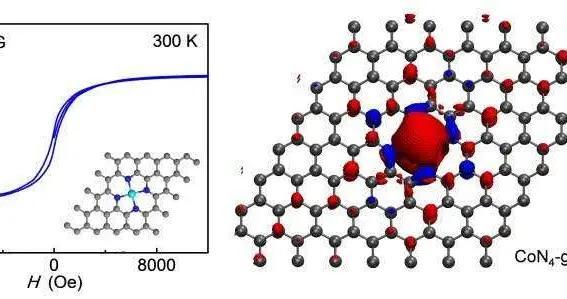 中国科大实现二维石墨烯的室温铁磁性