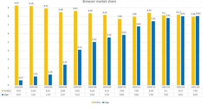 随着微软Edge达到新高度 Firefox浏览器用户数量大幅下降