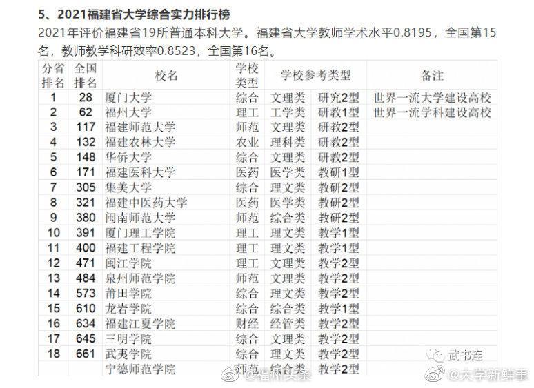 武书连2021中国大学排行榜 福建19所高校上榜