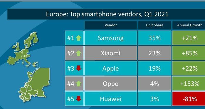 华为手机暴跌80%!小米欧洲超越苹果仅次三星,余承东感叹难了