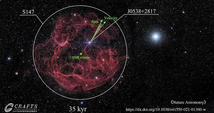 FAST首次探测到脉冲星三维速度和自转轴共线