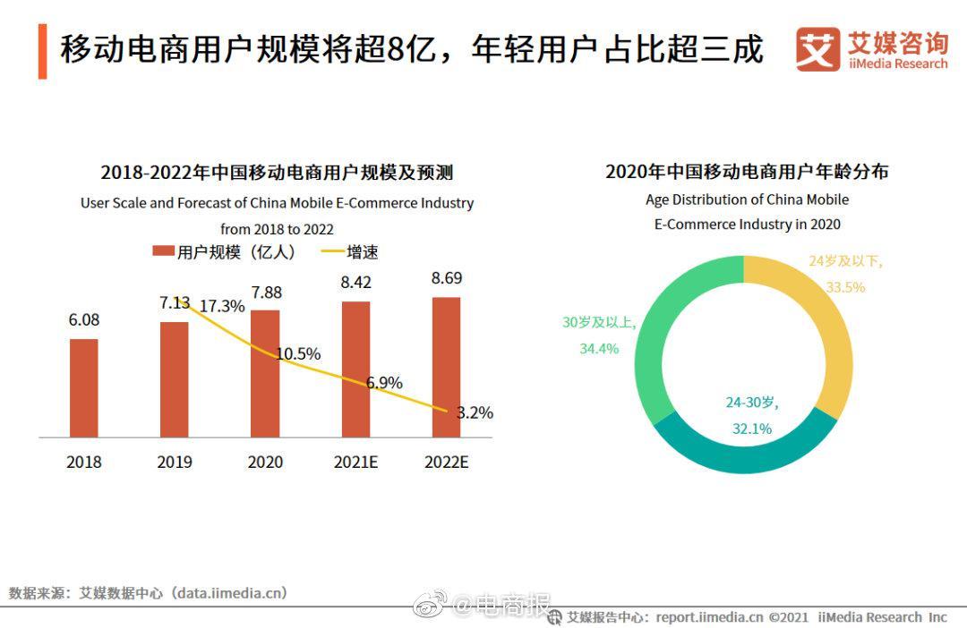 艾媒报告:2020年,中国移动电商用户规模达到7.88亿人……