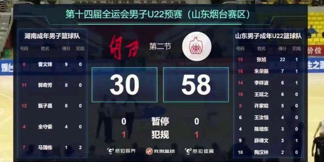 山东19-0打蒙湖南,张旭22+势不可挡,李祥波劈扣