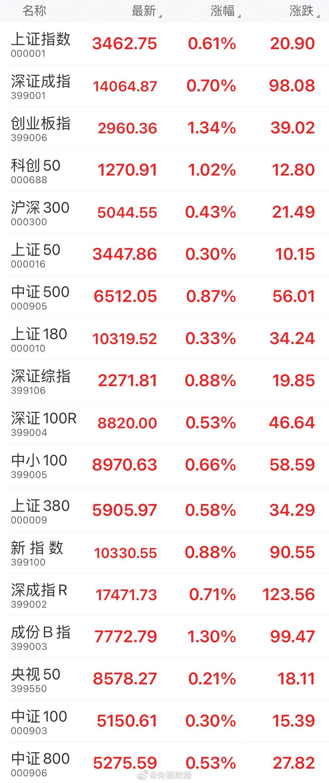收盘:A股低开高走,上证指数收涨0.61%……