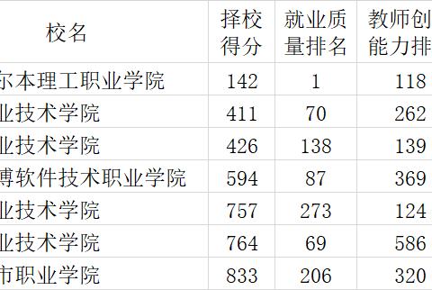 武书连2021中国高职高专排行榜发布