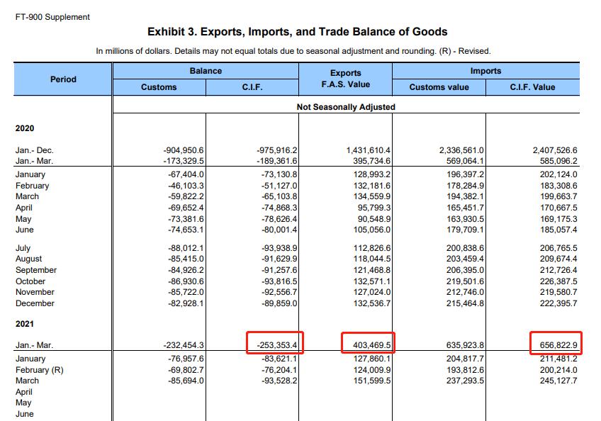 光辉招商主管958337 2021年一季度,墨西哥超过中国,再度成为美国第一大贸易伙伴