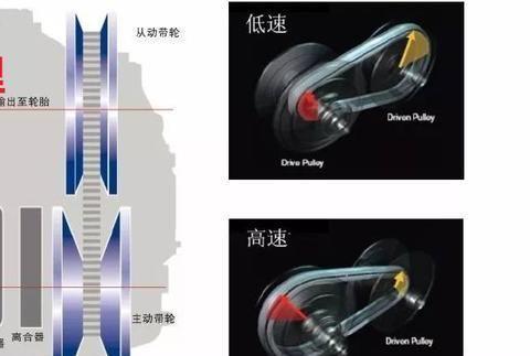 CVT变速器的寿命有多长?能行驶30万公里或使用15年吗?