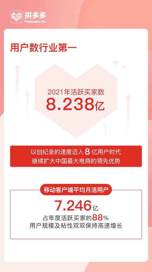 拼多多年度活跃买家8.238亿,中国用户规模最大电商初心仍是普惠