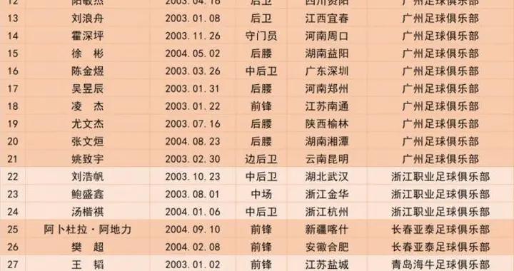官方:U18男足大名单出炉,江苏珂缔缘小将王博文入选