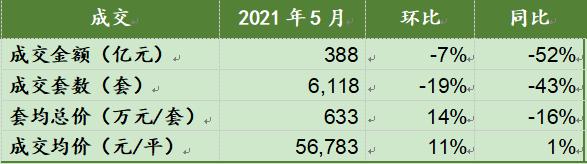 上海五月楼市月报:成交量同比去年下降约五成,6月新盘入市后预计会整体回暖