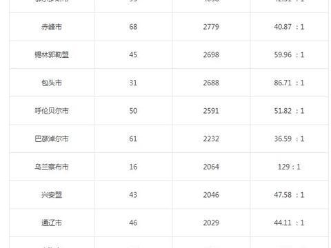 2021内蒙古检察招书记员报名28769人,最高竞争比达151:1