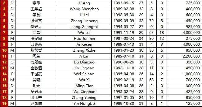 国足VS菲律宾的23人大名单:董春雨替换王大雷,补充征召的谭龙、吉翔、刘彬彬待命