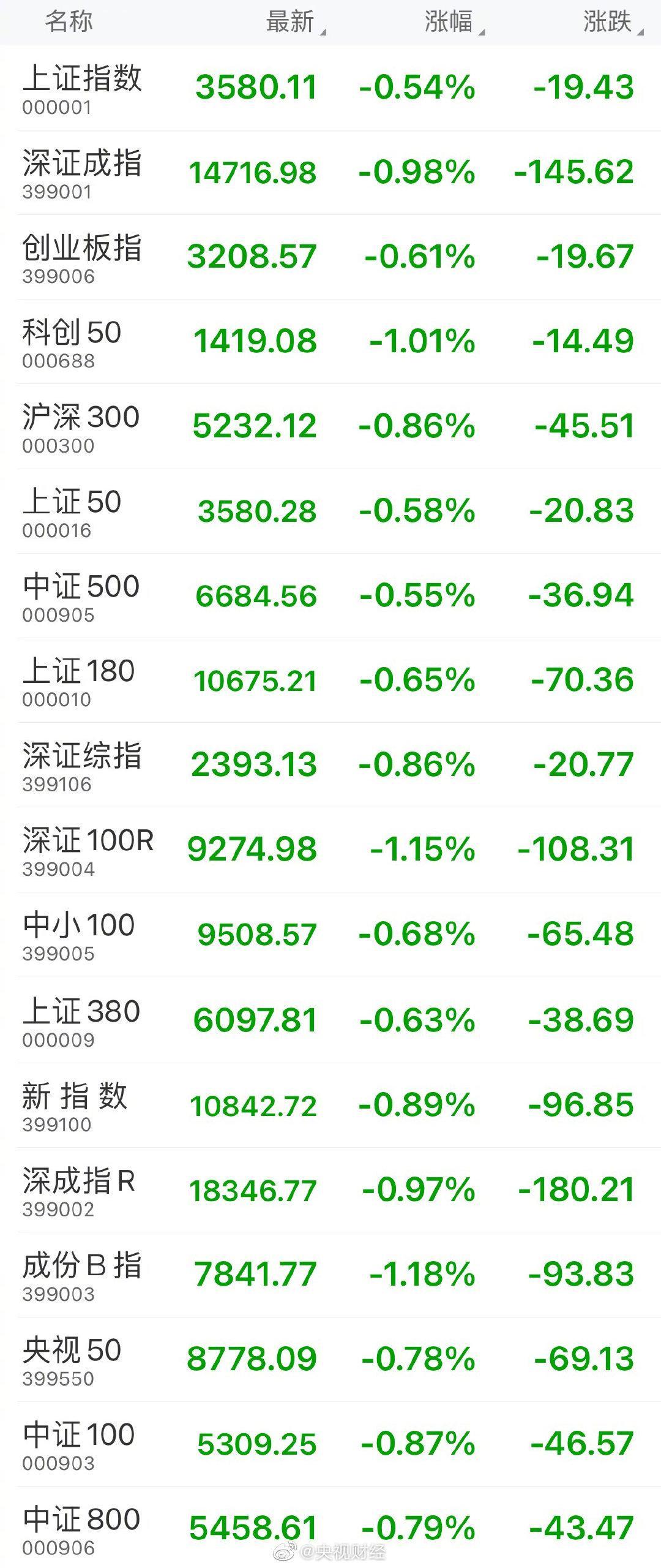 收盘:上证指数收跌0.54%,创业板指跌0.61%……